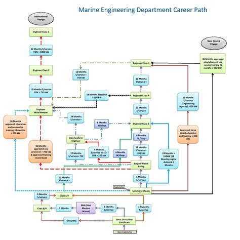 career pathways diagram career pathways diagram 28 images career pathways