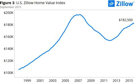 q3 real estate market reports condos are back zillow