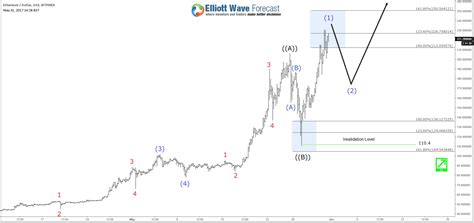 bitcoin vs forex ethereum elliott wave view showing path for bitcoin