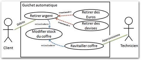 diagramme de cas d utilisation cours r 233 vision des notions de mod 233 lisation en utilisant uml