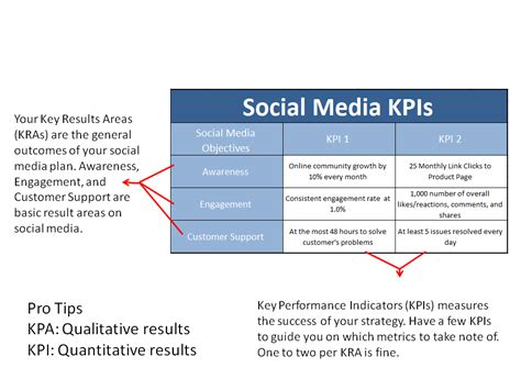 Your 6 Step Definitive Guide To A Winning Social Media Strategy Maxweb Inc Social Media Kpis Template