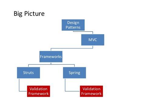 design pattern validation struts validation framework part1 null bangalore dec