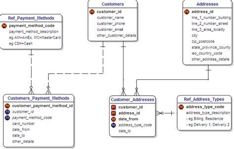 amazon database slide 7 tutorial on database schema