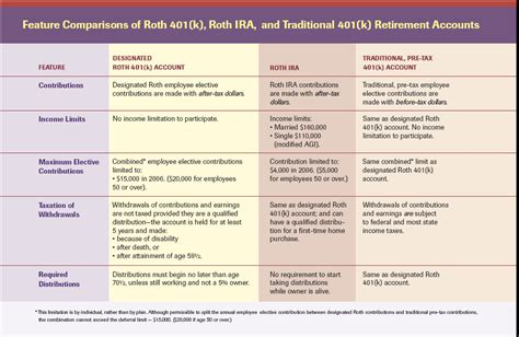 flow chart do i need a roth or a regular ira