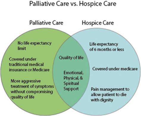 palliative care vs comfort care palliative vs hospice bing images