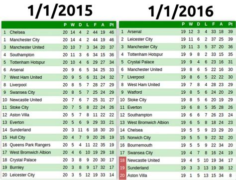 epl table january 2016 on this day comparing the premier league table from 1 1