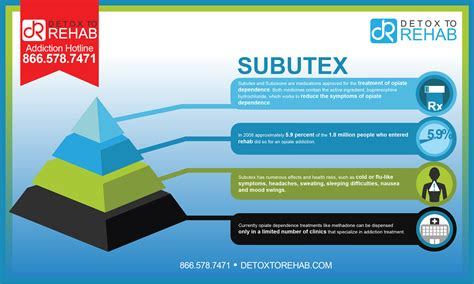 Subutex Detox Dosage by Subutex Addiction And Rehabilitation Detox To Rehab
