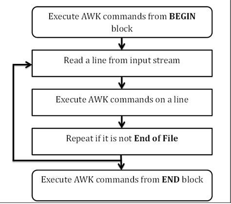 ubuntu awk tutorial awk ing 233 nierie de r 233 seaux d entreprise