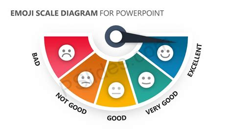 Emoji Scale Powerpoint Diagram Pslides Emoji Powerpoint Template