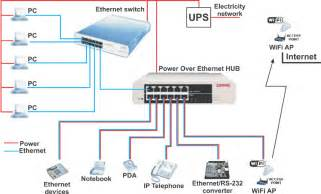 getting to poe network fiber cabling solution