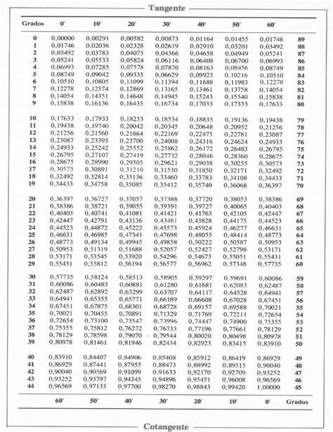 Tablas Trigonometricas E Interpolacion Ejercicios | tablas trigonometricas e interpolacion ejercicios