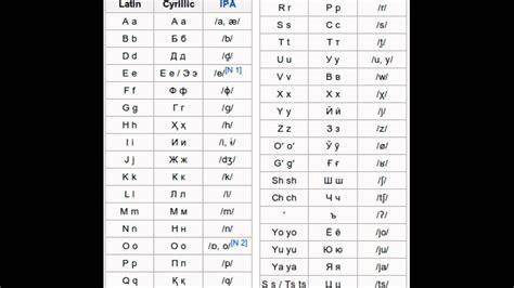 uzbek language the full wiki learn uzbek alphabet pronunciation 1 youtube