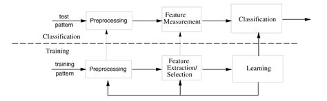 pattern recognition model basics email spam detection using machine learning