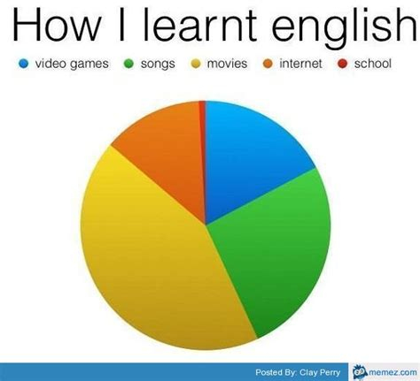 Learn English Meme - how i learn english memes com