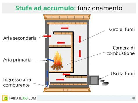 camini ad accumulo di calore stufe ad accumulo come funzionano caratteristiche e prezzi