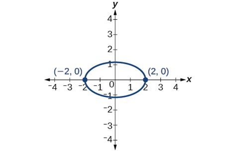 conic sections rotation of axes rotation of axes conic sections in polar coordinates by