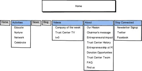 webpage flowchart product planning series information architecture