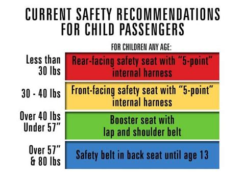 child car seat restraint laws wa car seat safety laws cars image 2018