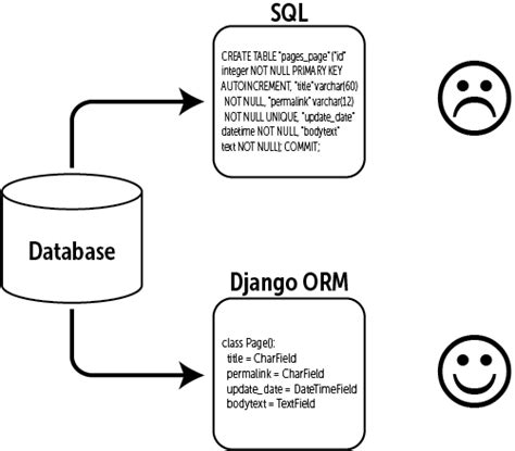 django tutorial explained model diagram django choice image how to guide and refrence