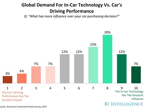 Car Rental No Age Differential The In Car Infotainment Center Report Examining The