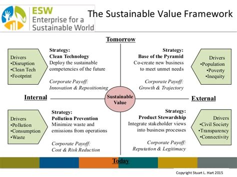L Framework by The Sustainable Value Framework