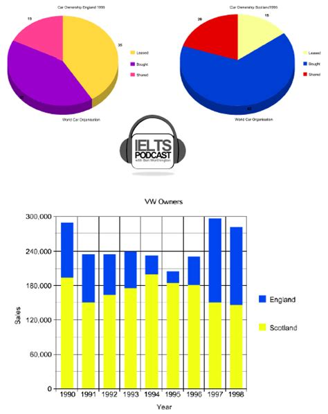 Ielts Sle Charts For Writing by Academic Task 1 Writing Ielts Pie Chart And Bar Chart