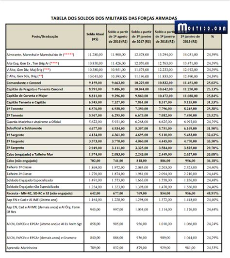 tabela salario exercito 2017 salarios oficiais do exercito 2016 salario de sargento