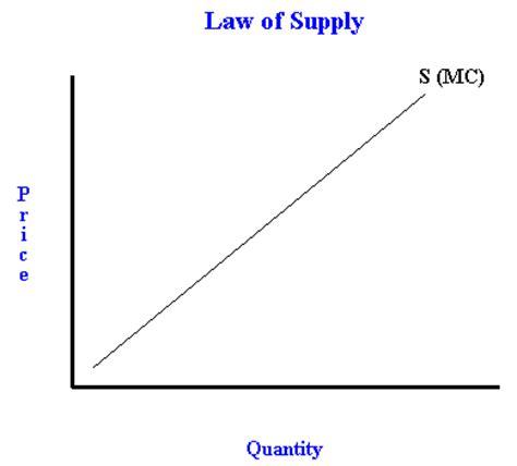 high c supply may 2011