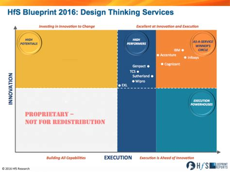 design thinking gartner horses for sources thriving in the as a service economy