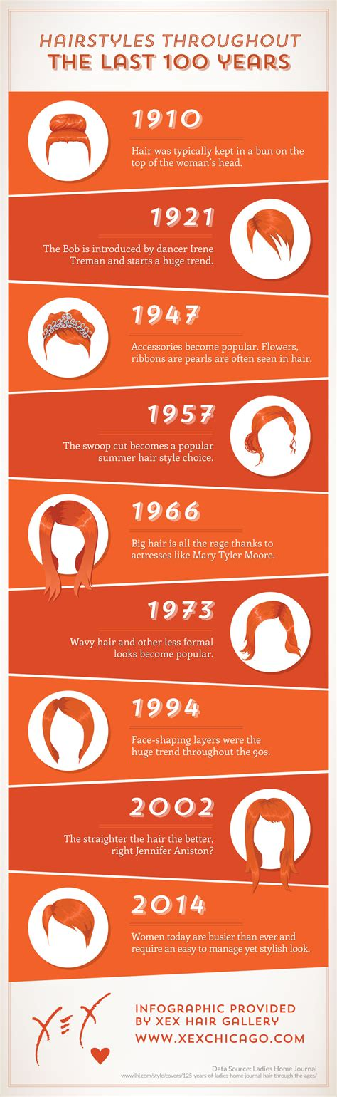 Hairstyles Through The Ages by Hairstyles Through The Ages An Infographic Xex Hair