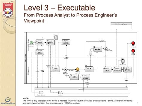 bpmn diagram levels bpmn diagram for e commerce images how to guide and refrence