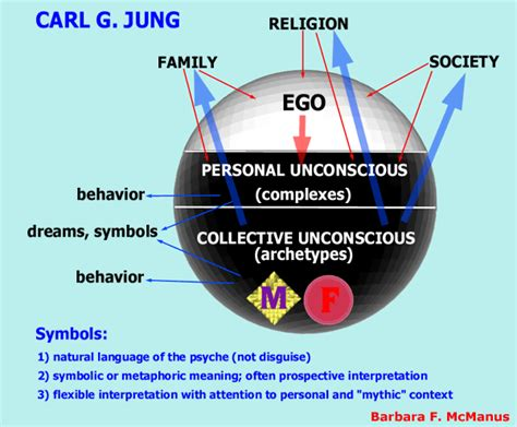 jungian therapy images dreams and analytical psychology books carl jung archetypes the jungian approach to