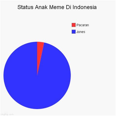 Meme Maker Indonesia - status anak meme di indonesia imgflip