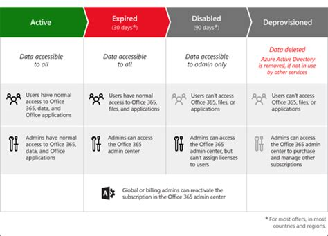 Office 365 License Types What Happens To My Data And Access When My Office 365 For