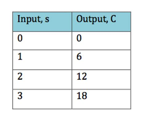 4 representing functions as verbal equations