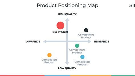 perceptual map template powerpoint marketing positioning