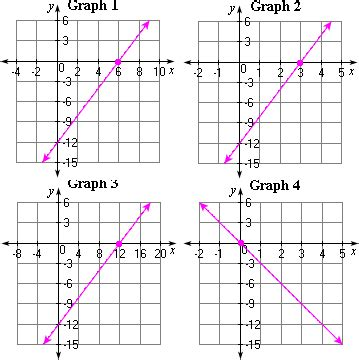 printable graphs for linear equations worksheet linear graph worksheet hunterhq free