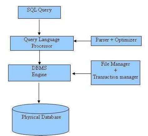tutorialspoint microprocessor pdf learn sql 1 what is sql sqlbak blog