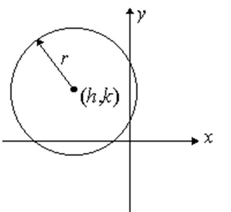 conic sections circle conic sections summary