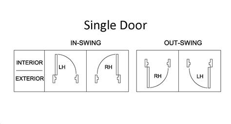 which way does a door swing handing charts for door swing direction
