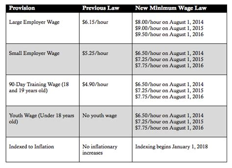 cost of living minimum wage graph governor dayton enacts first minimum wage increase in a decade