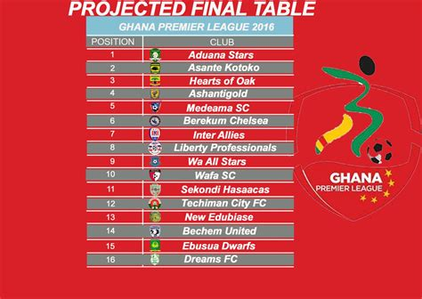 soccer league tables epl table 2016