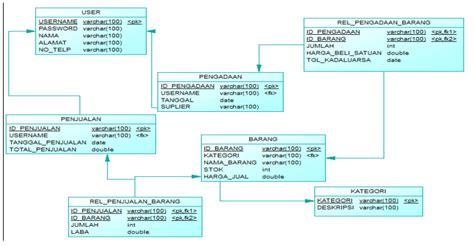 cara membuat erd di power designer sistem informasi minimarket berbasis desktop
