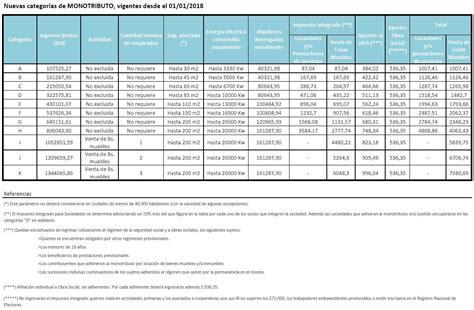el nuevo monotributo es ley los 10 puntos para entender monotributo nuevos valores para 2018 caphai