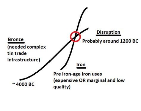 The Disruption Of Bronze
