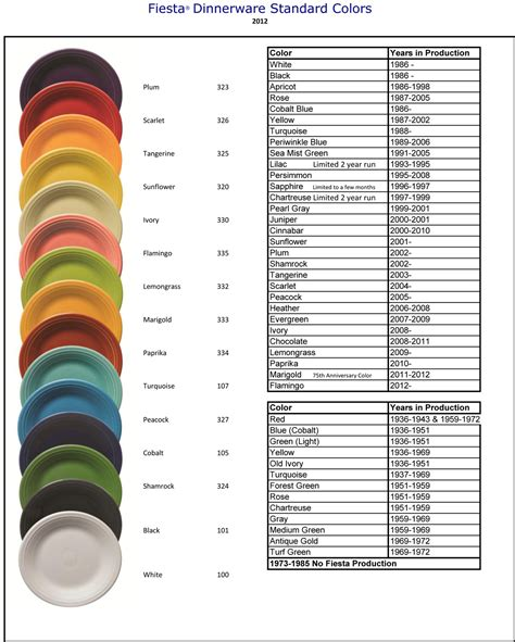 fiestaware color chart hlc fiestaware questions and color help page 2 the