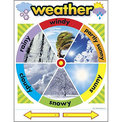 printable weather poster school posters interactive today s weather chart free