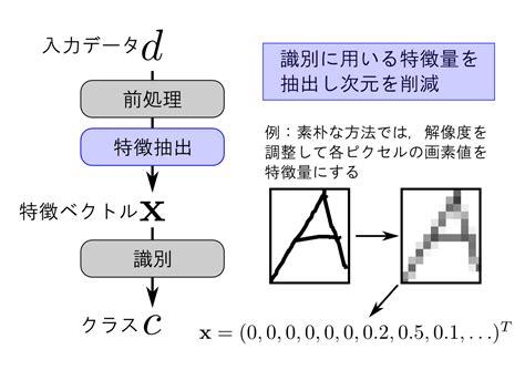 pattern recognition github パターン認識 機械学習勉強会 第1回 ワークスアプリケーションズ