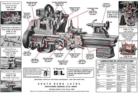 atlas lathe parts diagram south bend lathe manual library collection how to run a
