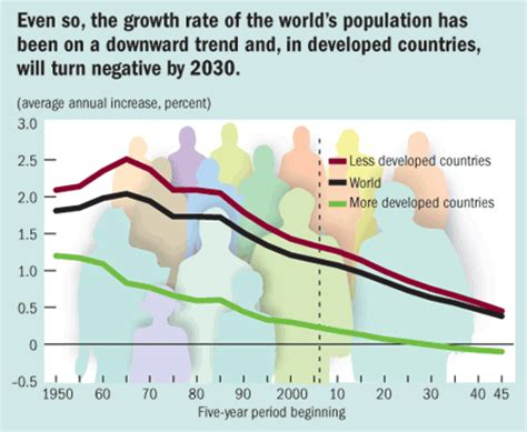 can developing countries continue to lead global growth picture this global demographic trends finance development september 2006